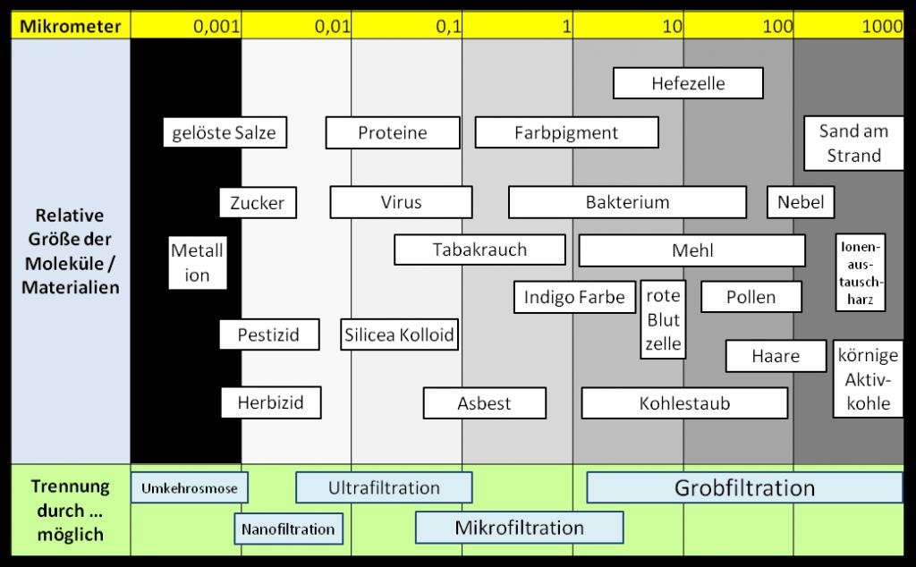Größentabelle von Molekülen und Materialien mit zugehörige Filtertechnik