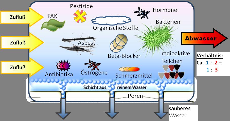 Schaubild Membran - Ab-Trennung der Schadstoffe, Auflistung der möglichen Schadstoffe